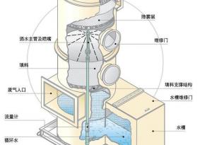 实验室废气处理—废气处理塔