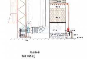 无机废气废水吸附处理装置SR4005