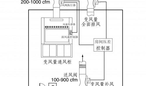 实验室废气处理VAV通风控制系统SR4001
