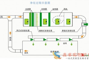 实验室通风系统工程