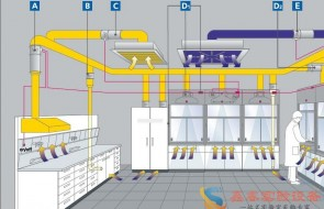实验室暖通系统设计细节。