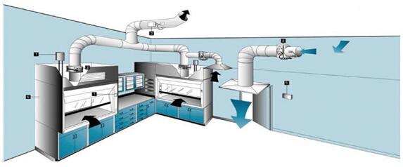 实验室通风系统介绍说明SR7001