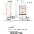 实验室排风及废气处理