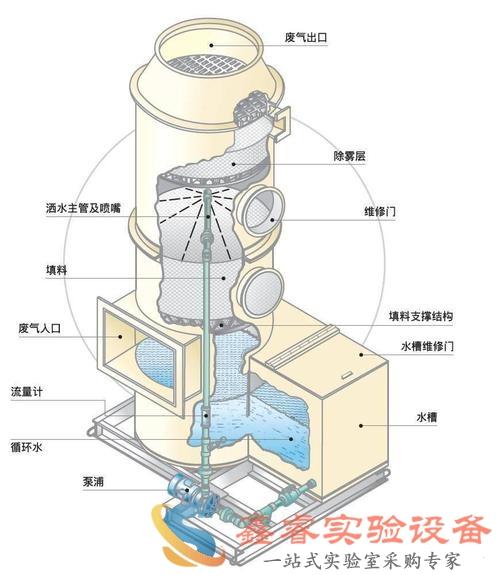 实验室废气处理废气处理塔SR4002